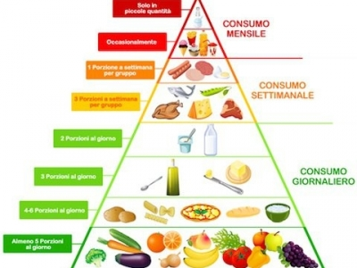 A journey into Mediterranean Diet: Diet, Science, Health and Safety. A cura della Prof.ssa Katherine Esposito